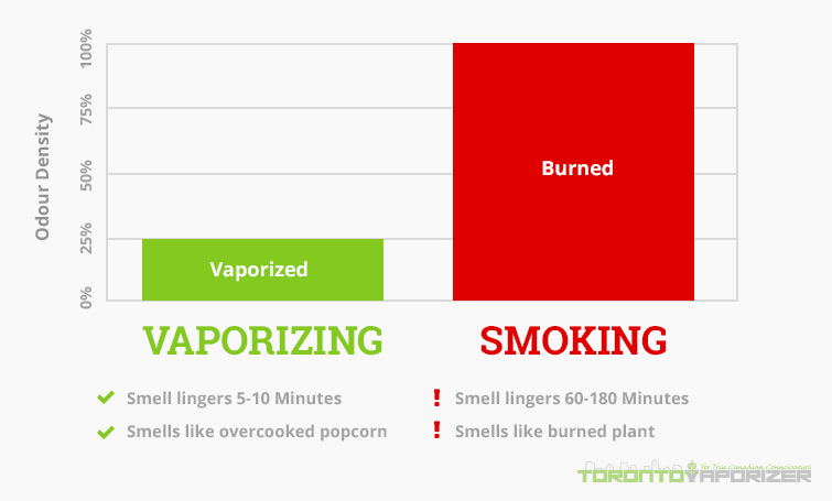E cig side effects sore throat