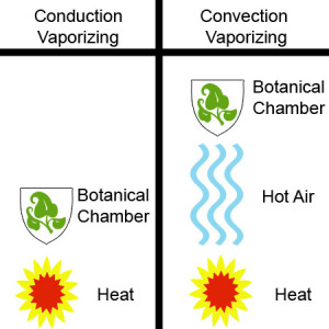 Conduction vs Convection Vaporizing