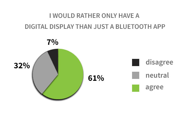 Digital Display vs Bluetooth