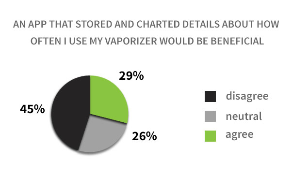 Charted Vaping Details