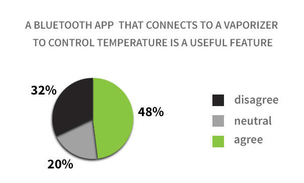 Temperature Control via Bluetooth