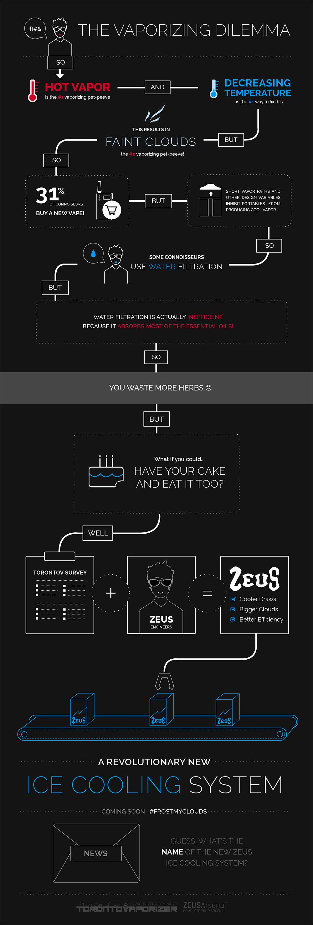 the-vaporizing-dilemma-infographic