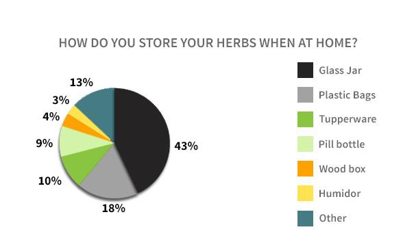 Home Herb Storage