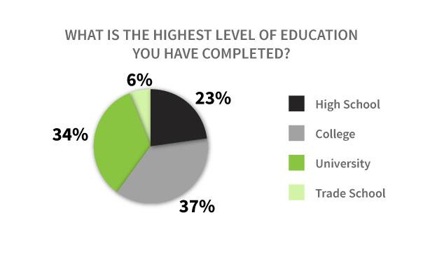 Vaper Education Graph