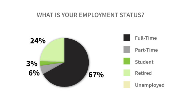 Vaper Employment Status Graph