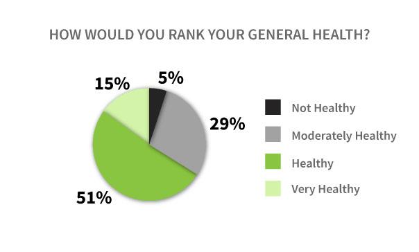 Vaper General Health Graph