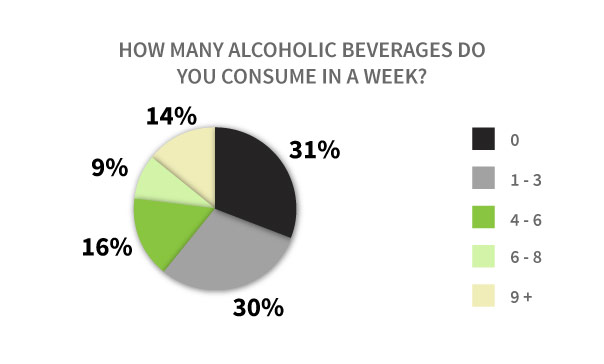 Vapers and alcohol consumption graph