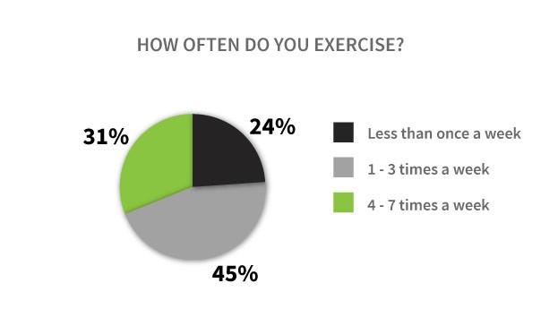 Vaper Exercise Graph