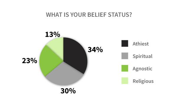 Vaper Spiritual Belief