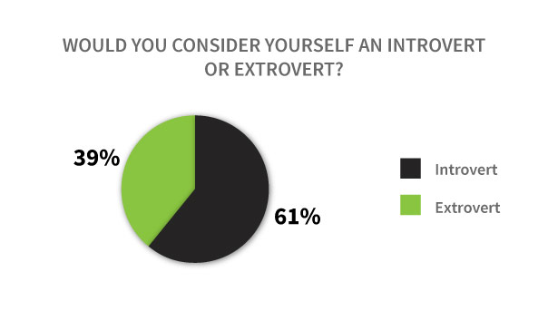 Are vapers introverts or extroverts?