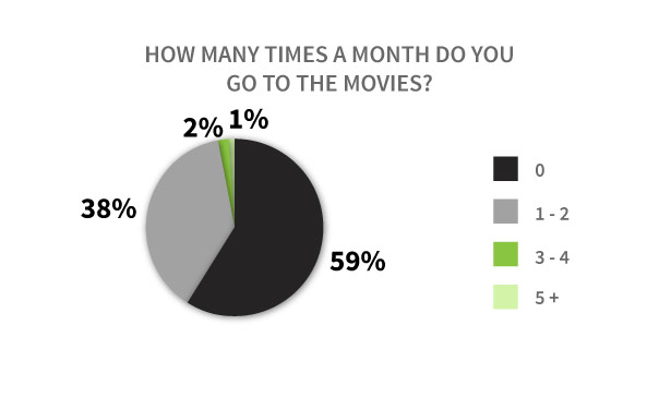 How many times a month do you go to the movies?