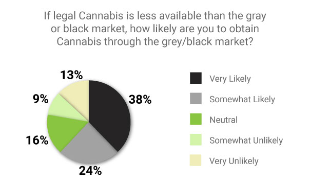 Cannabis Purchasing Trends: Future Winners and Losers | TVAPE